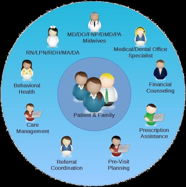 Team Based Care Model